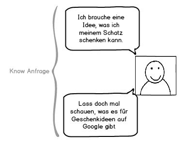 know-anfrage